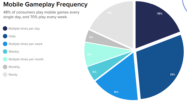 Are Casual Gamers clocking in more gaming hours than expected? 3