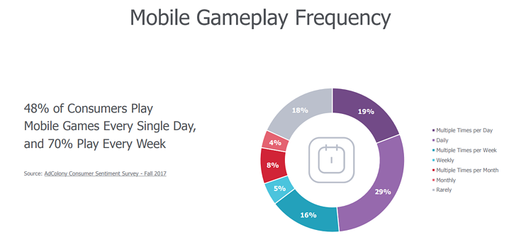 Mobile Gameplay Frequency
