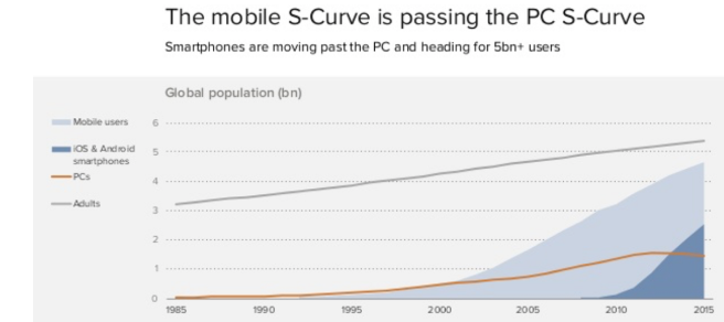 mobile users surpassing pc users is resulting increase in vas services