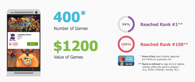 Games Subscription Club Mobile Value Added Service
