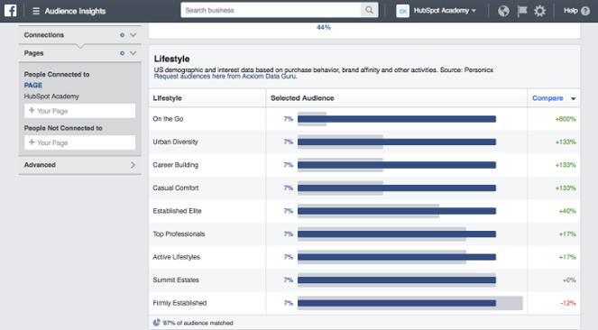 Facebook Audience Analysis