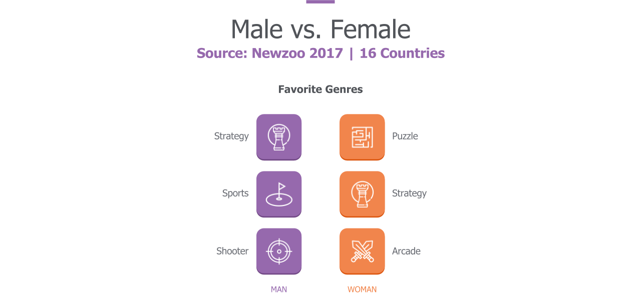 Who are the Casual Gamers_MaleVsFemale.png